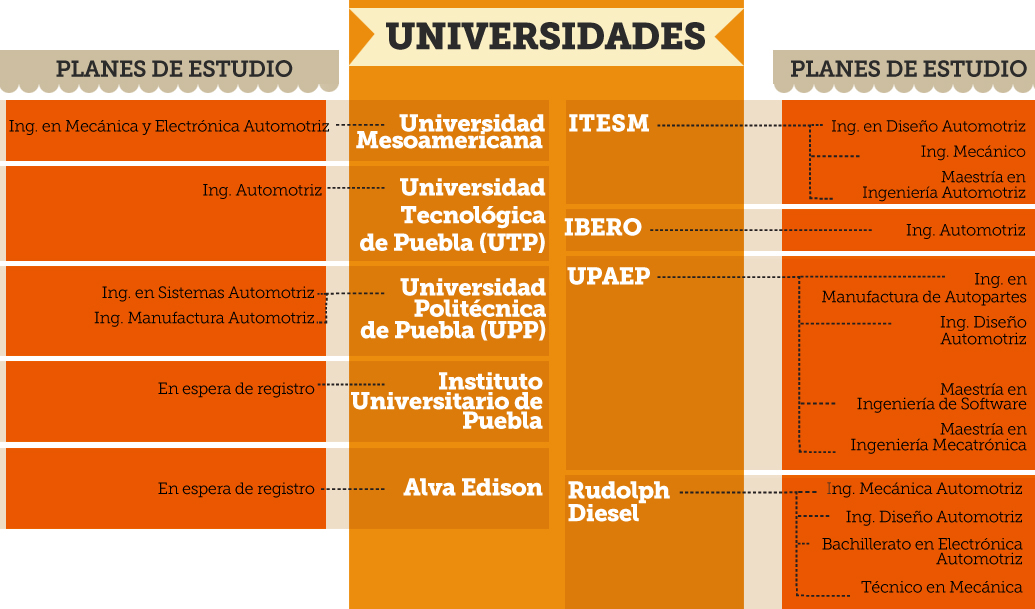 Florecen ingenier as automotrices ante llegada de audi e for Carrera de diseno de interiores en universidades publicas