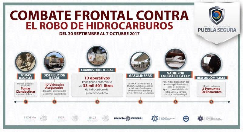 Puebla Segura recuperó  33 mil 501   litros de carburante ilegal, en 1 semana