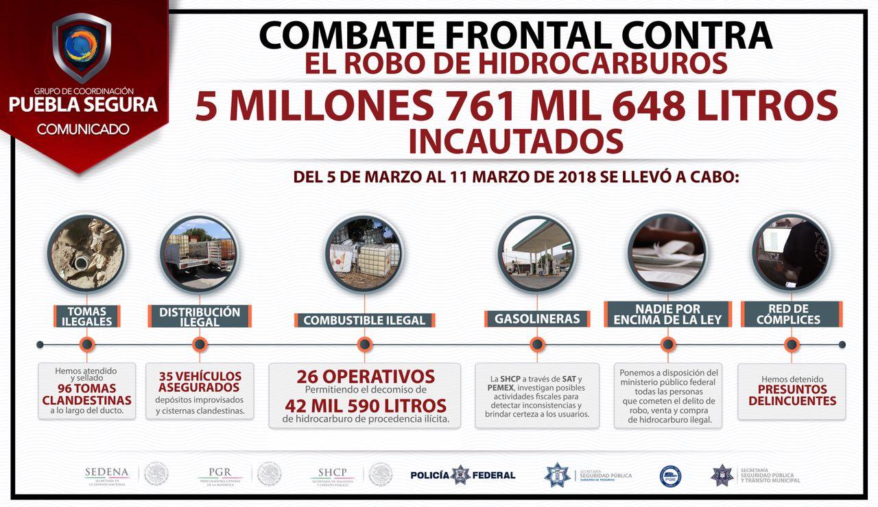 Puebla Segura decomisó 42,590 litros de carburante ilegal decomisado