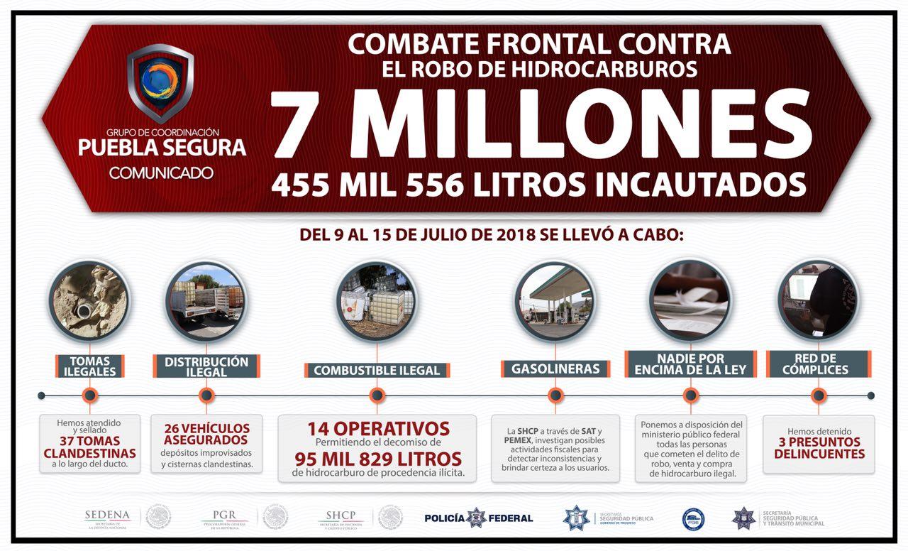 Combate al robo de hidrocarburos se mantiene: Puebla Segura