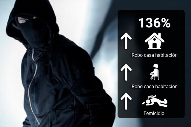 Hasta 137% crecen feminicidios, secuestros y asaltos en Puebla