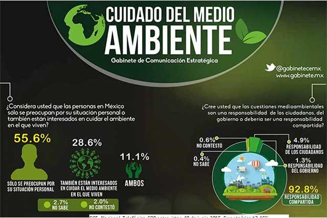 Protección de la Tierra, responsabilidad de todo México