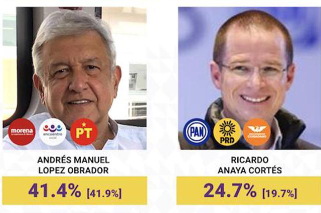 Encuesta le da 41.4% a AMLO, 24.7% a Anaya y 22.2% a Meade