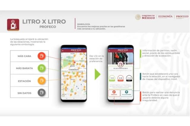 Profeco presenta la app Litro X Litro, para conseguir gasolina barata