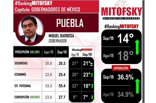 Mejora aprobación de Barbosa en ranking de gobernadores de Mitofsky