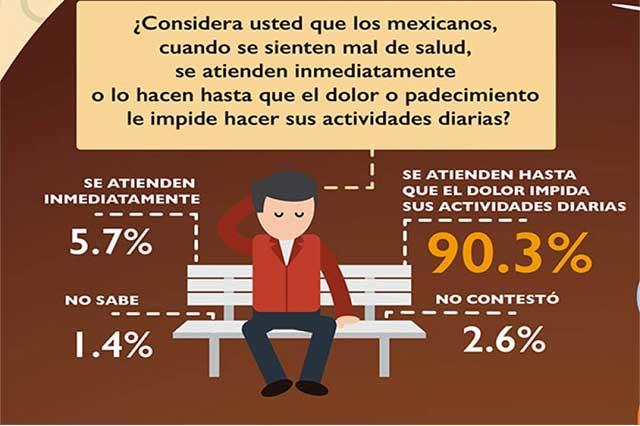 Atención médica no es prioridad para muchos mexicanos