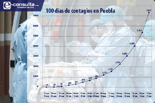 Imparables, los contagios y muertes por Covid en Puebla
