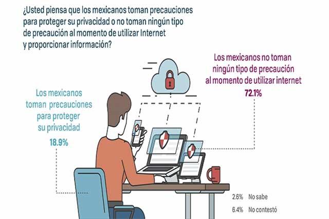 Avisos de privacidad, ignorados por muchos mexicanos