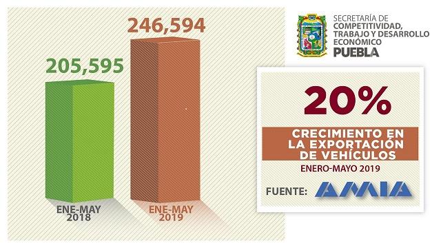 Producción y exportación de autos,  desde Puebla, aumentaron: Secotrade