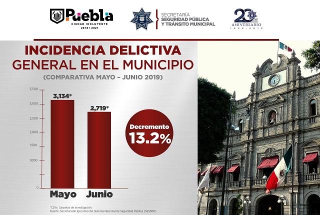 Baja incidencia delictiva en la ciudad de Puebla: Ayuntamiento