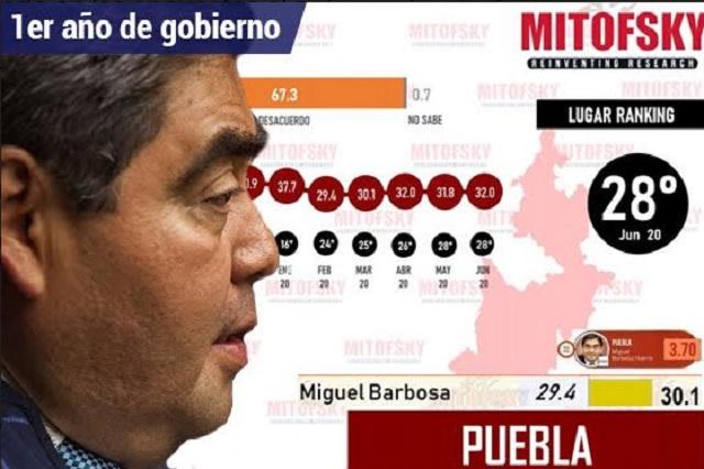 Encuestas llevan a Barbosa del top 10 al peor gobernador en 1er año