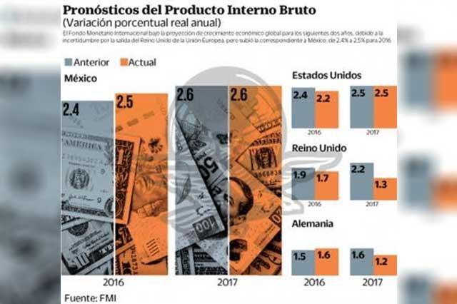 Según el FMI, la economía mexicana ya se salvó del efecto Brexit