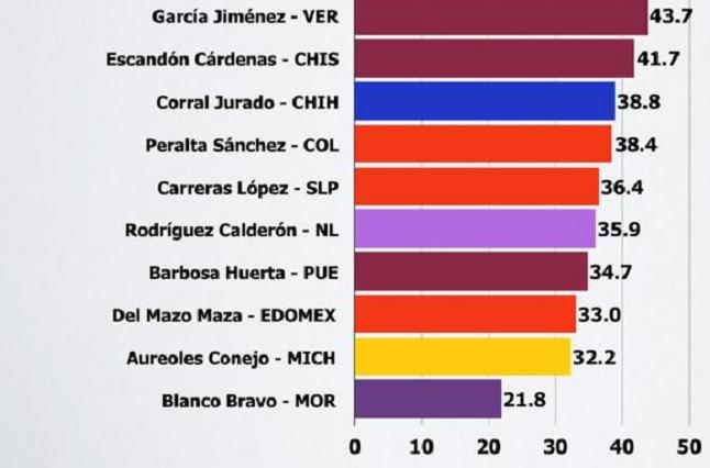 Cae Barbosa otra vez a los 5 peores gobernadores: México Elige