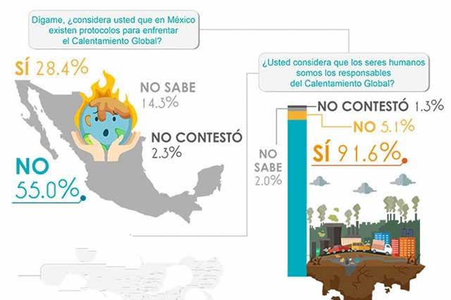 Calentamiento global, un tema preocupante en México