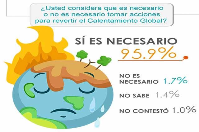 Cambio climático, un asunto que pone en alerta a los mexicanos