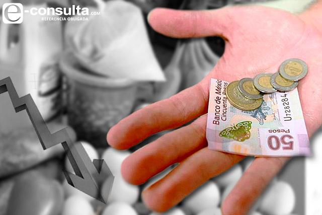 Vive 47% de poblanos sin dinero suficiente para alimentación