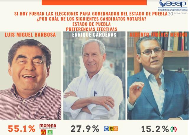 Da el BEAP ventaja a Barbosa de 2 a 1 sobre Cárdenas