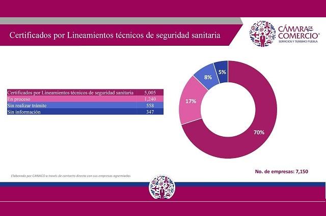Más de 5 mil comercios de Puebla con permiso IMSS para reabrir