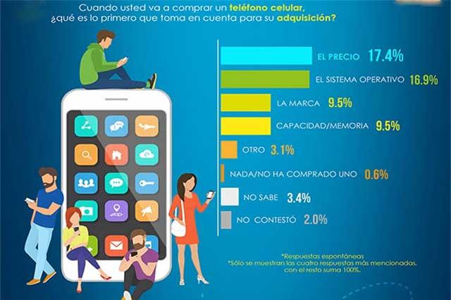 Celulares y la tecnología entre los mexicanos