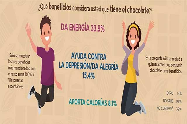 Chocolate, regalo del dios Quetzalcóatl