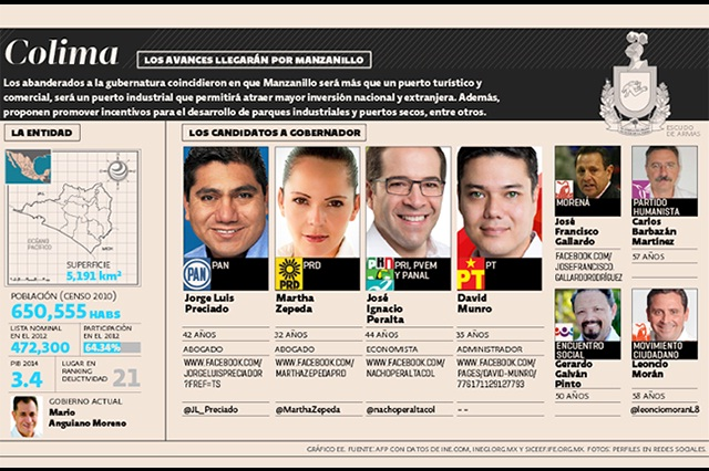 Adelanta el PRI al PAN con 10 mil votos en comicios de Colima