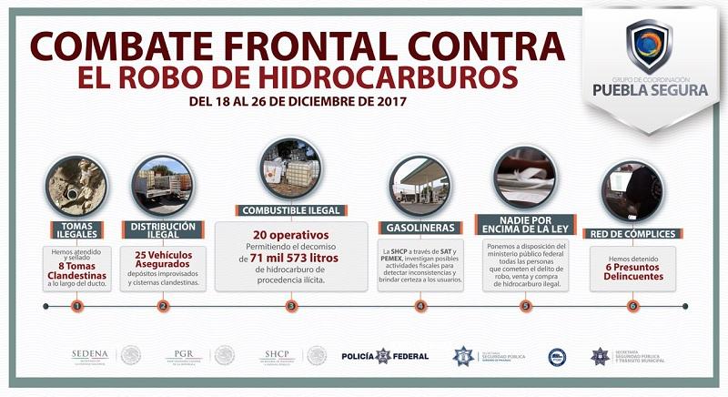 Decomisan 71,500 litros de combustible robado en Puebla