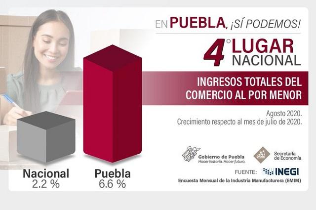 Aumentaron en Puebla las ventas comerciales durante agosto: INEGI