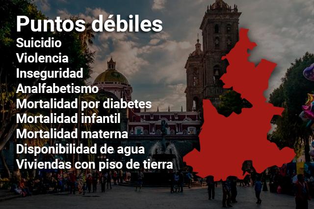 Mortalidad infantil e inseguridad disparan rezago social de Puebla