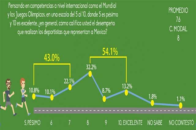 Deportistas mexicanos sobresalen en competencias internacionales