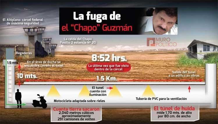 Consignan a otro cómplice de la fuga del El Chapo Guzmán