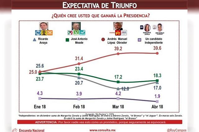 Según encuesta, AMLO supera a Anaya por 11 puntos y a Meade por 15