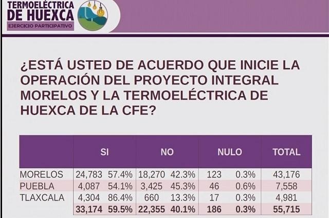 Puebla, el estado con menos aceptación al gasoducto Morelos