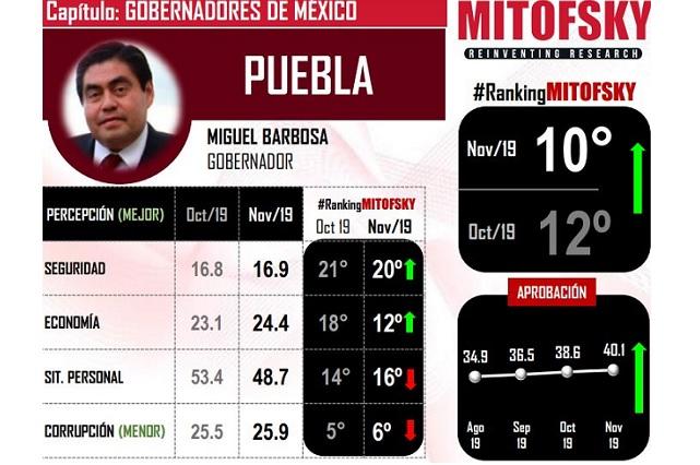Mitofsky coloca a Barbosa entre los 10 gobernadores mejor evaluados