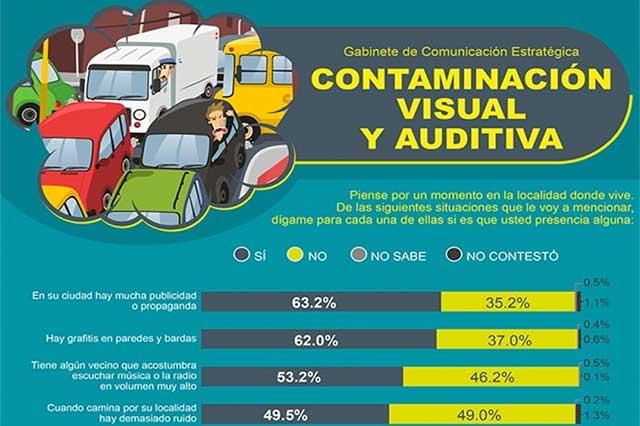 Mexicanos, ahogados por contaminación audiovisual