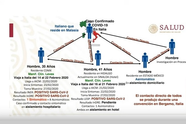 Confirman segundo caso de coronavirus en Sinaloa, pero falta validarlo