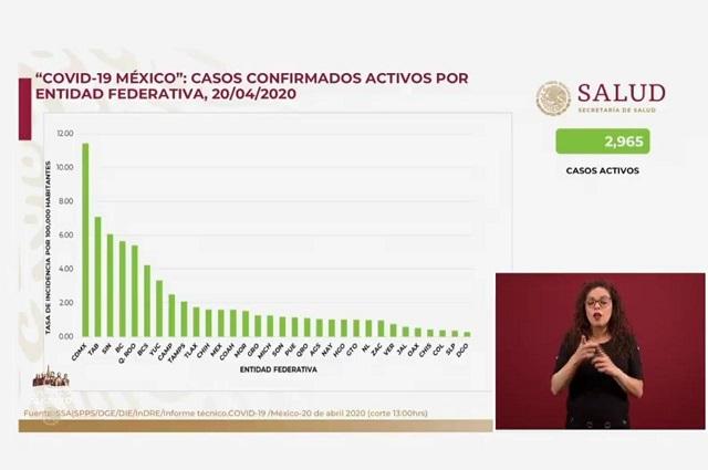 Puebla, en la media de casos activos de Covid-19