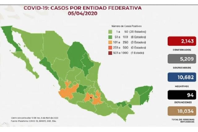 Crecen a 147 casos de Covid-19 en Puebla; repite tercer sitio nacional