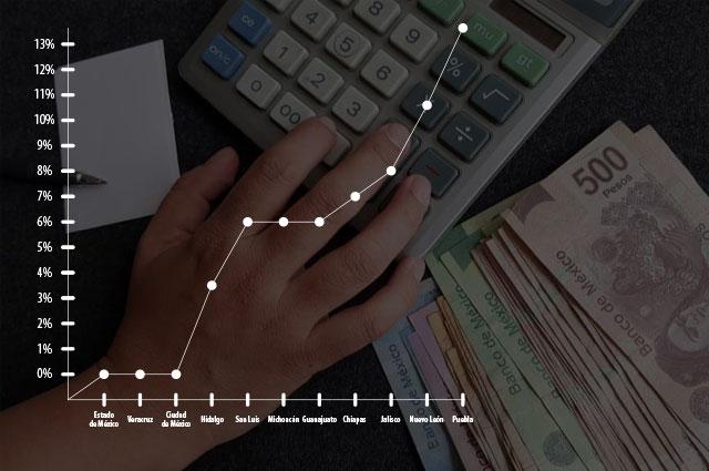 Dan 10 estados préstamos por Covid con tasa menor a Puebla