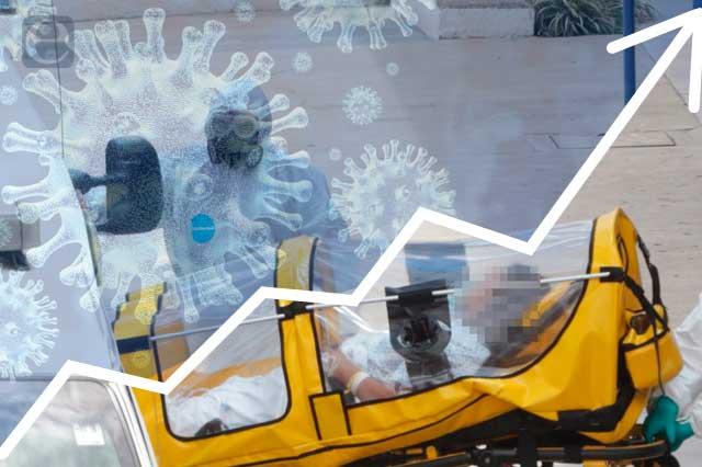 Covid no da tregua a Puebla: 602 nuevos casos y 48 muertes