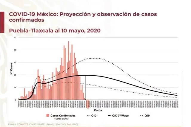 A nivel nacional los contagios bajan y en Puebla van a la alza