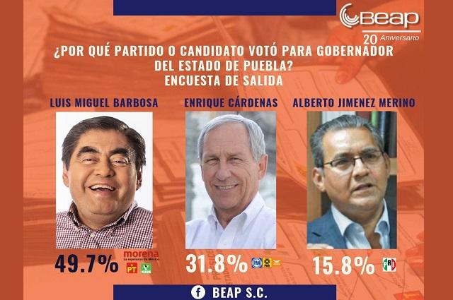 El BEAP da ventaja de 18 puntos a Barbosa sobre Cárdenas