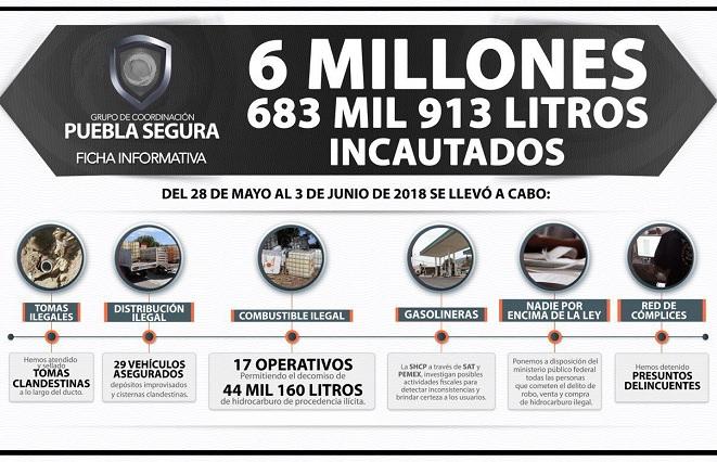 Decomiso de combustible robado rebasa ya los 6.6 millones de litros