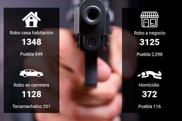 Tehuacán, Texmelucan y Cholula, entre municipios con más delitos