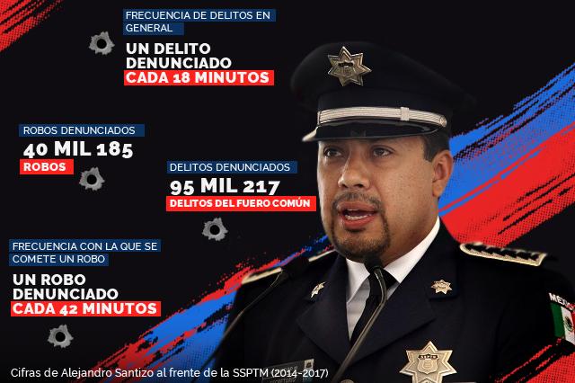 Registra Puebla tres delitos por hora con Santizo en Seguridad
