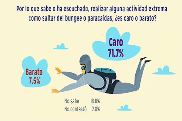 Deportes extremos, caros en México, según encuesta