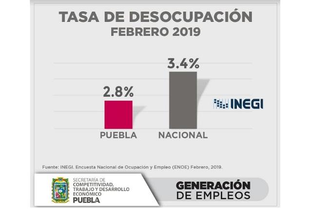 Puebla se mantiene debajo de media nacional en desempleo