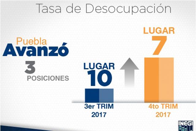 Puebla avanza tres posiciones en tasa nacional de desocupación