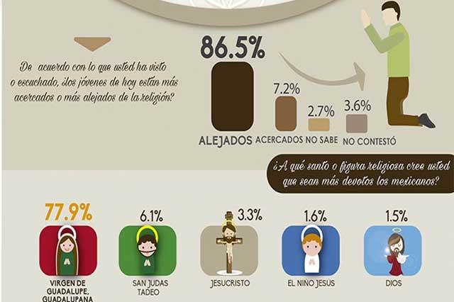 Entre los mexicanos religiosos, los jóvenes son menos devotos
