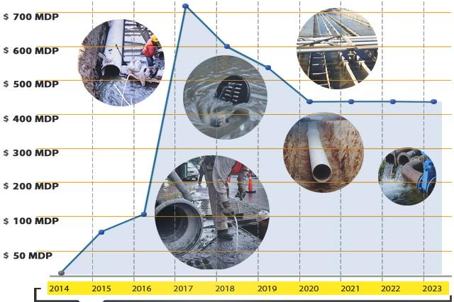 Agua de Puebla invertirá este año 728 millones de pesos en obras