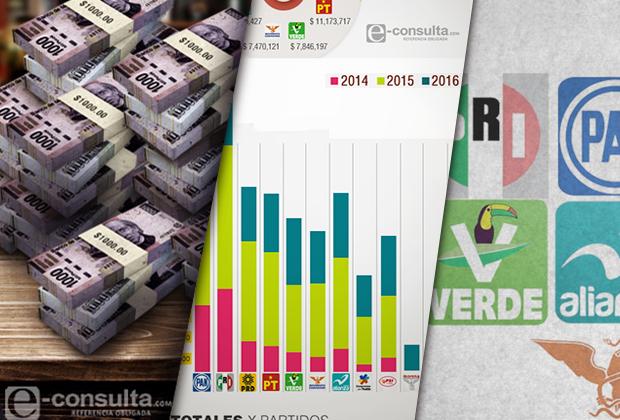 Elevan 25 veces recursos a los partidos en Puebla en 11 años